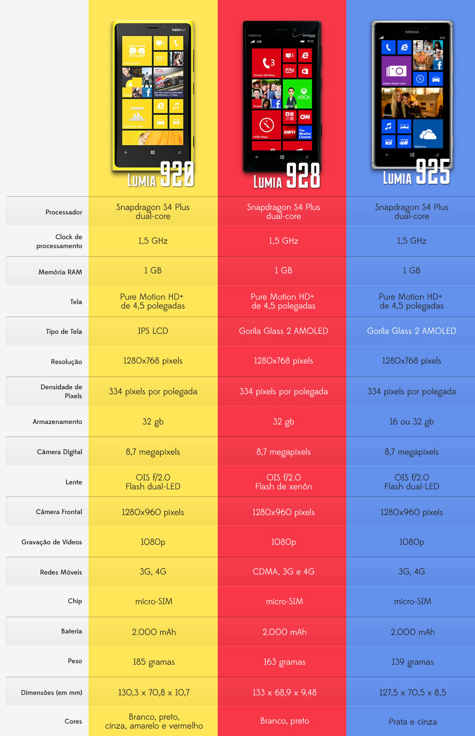 Comparativo: Nokia Lumia 920, 928 e 925 [tabela]