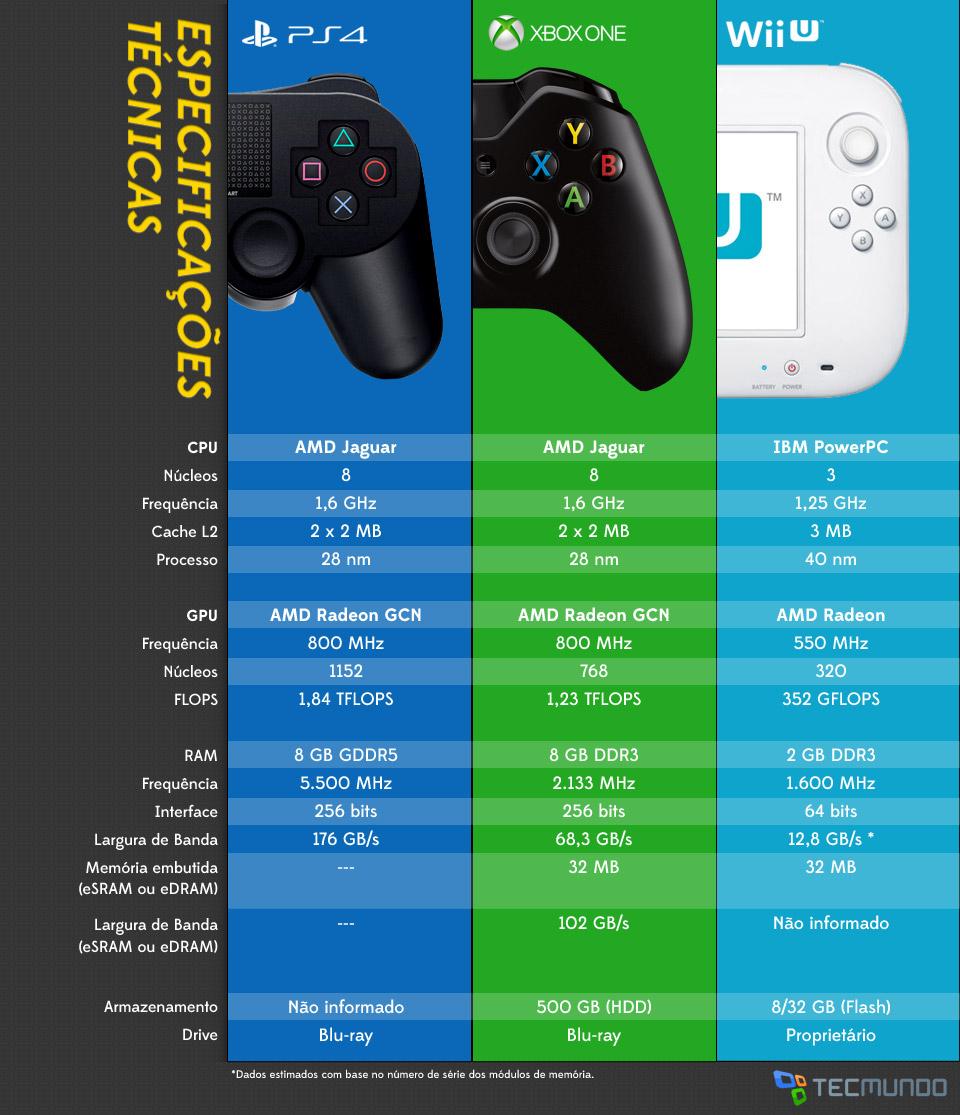 Xbox One vs PS4 vs Wii U: qual tem as melhores especificações?