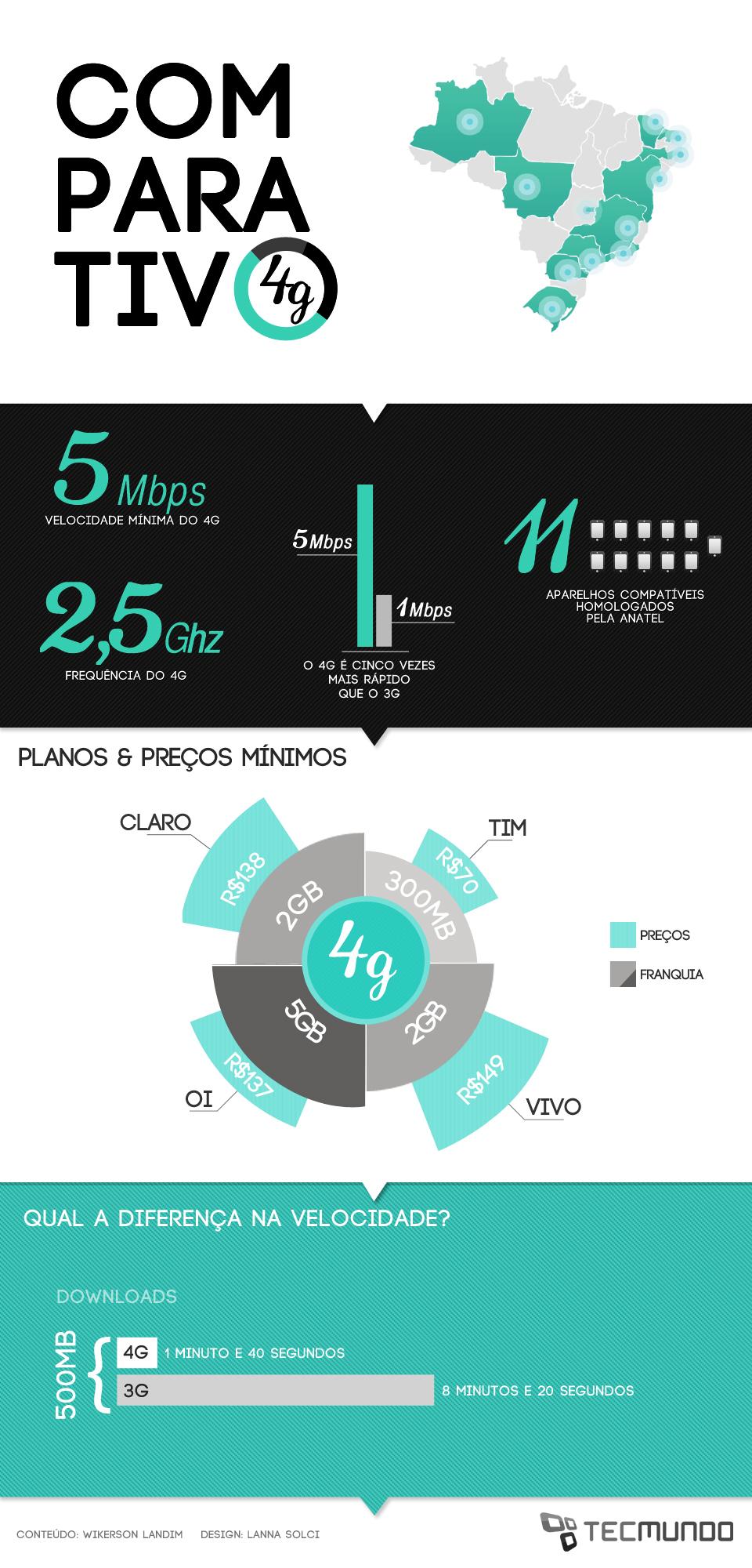 Comparação: quais são os planos 4G mais baratos disponíveis no Brasil?