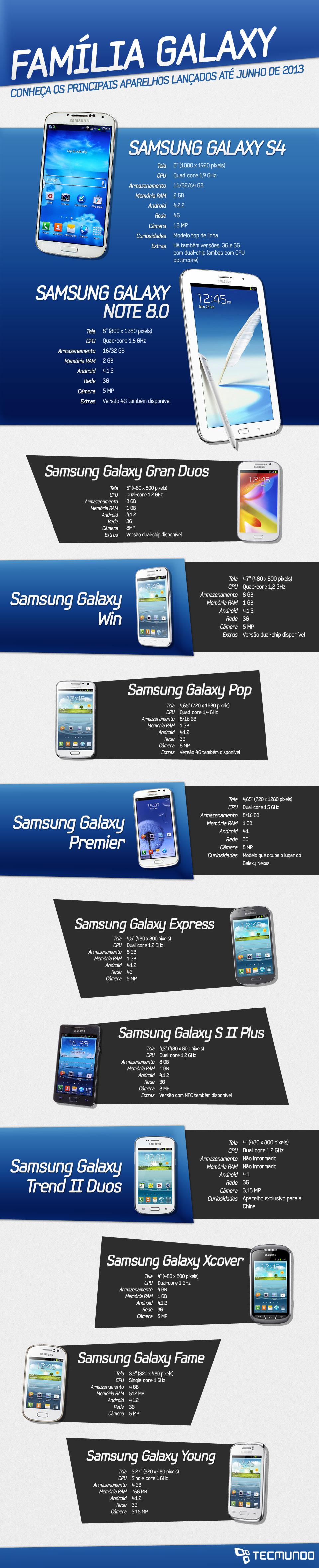 Conheça os aparelhos Samsung da linha Galaxy de 2013 [tabela]