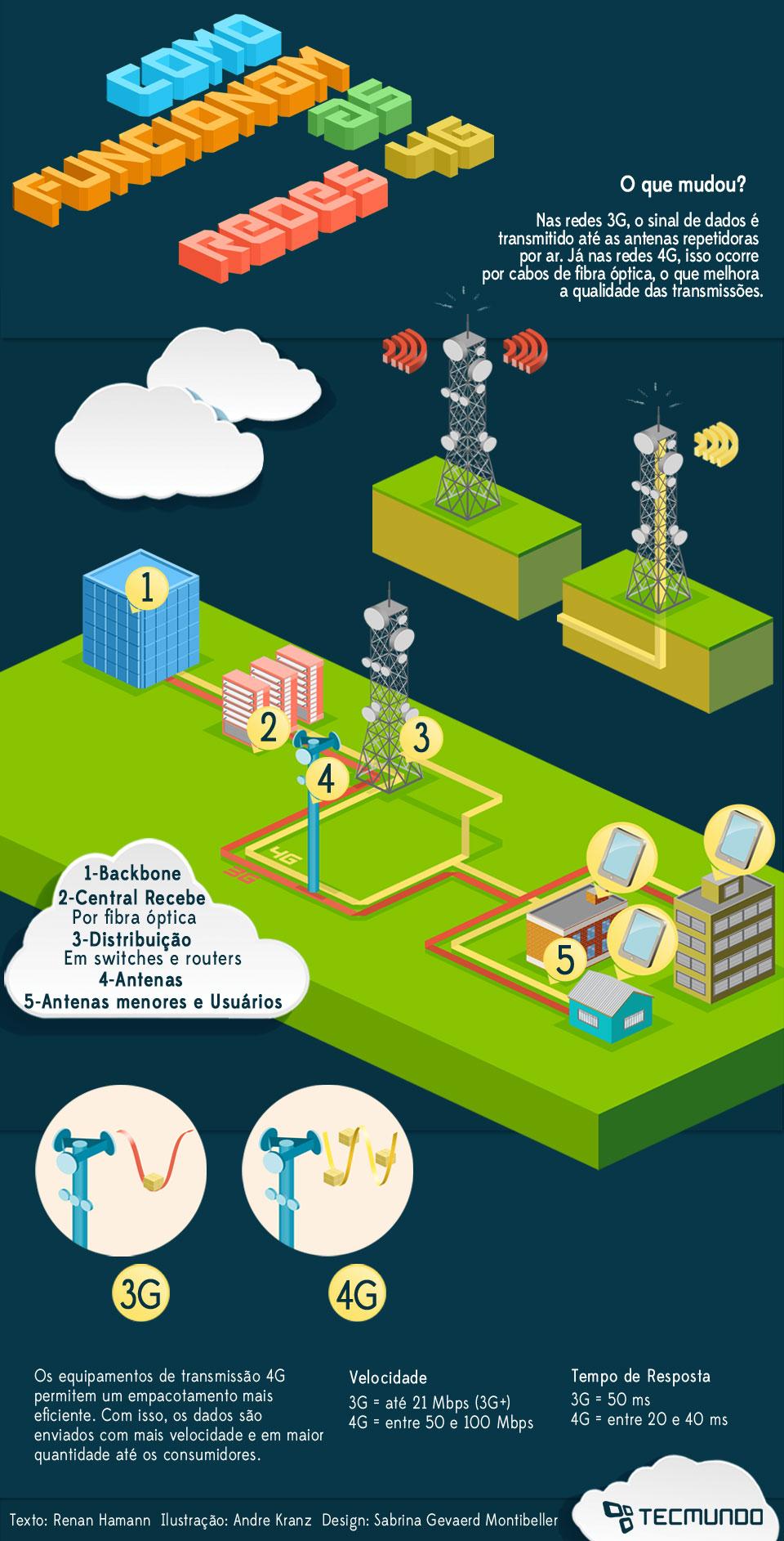 Como funcionam as redes 4G? [ilustração]