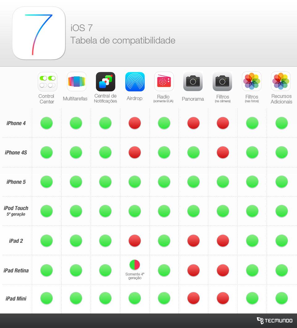 Quais recursos do iOS 7 não funcionarão nos aparelhos mais antigos [tabela]