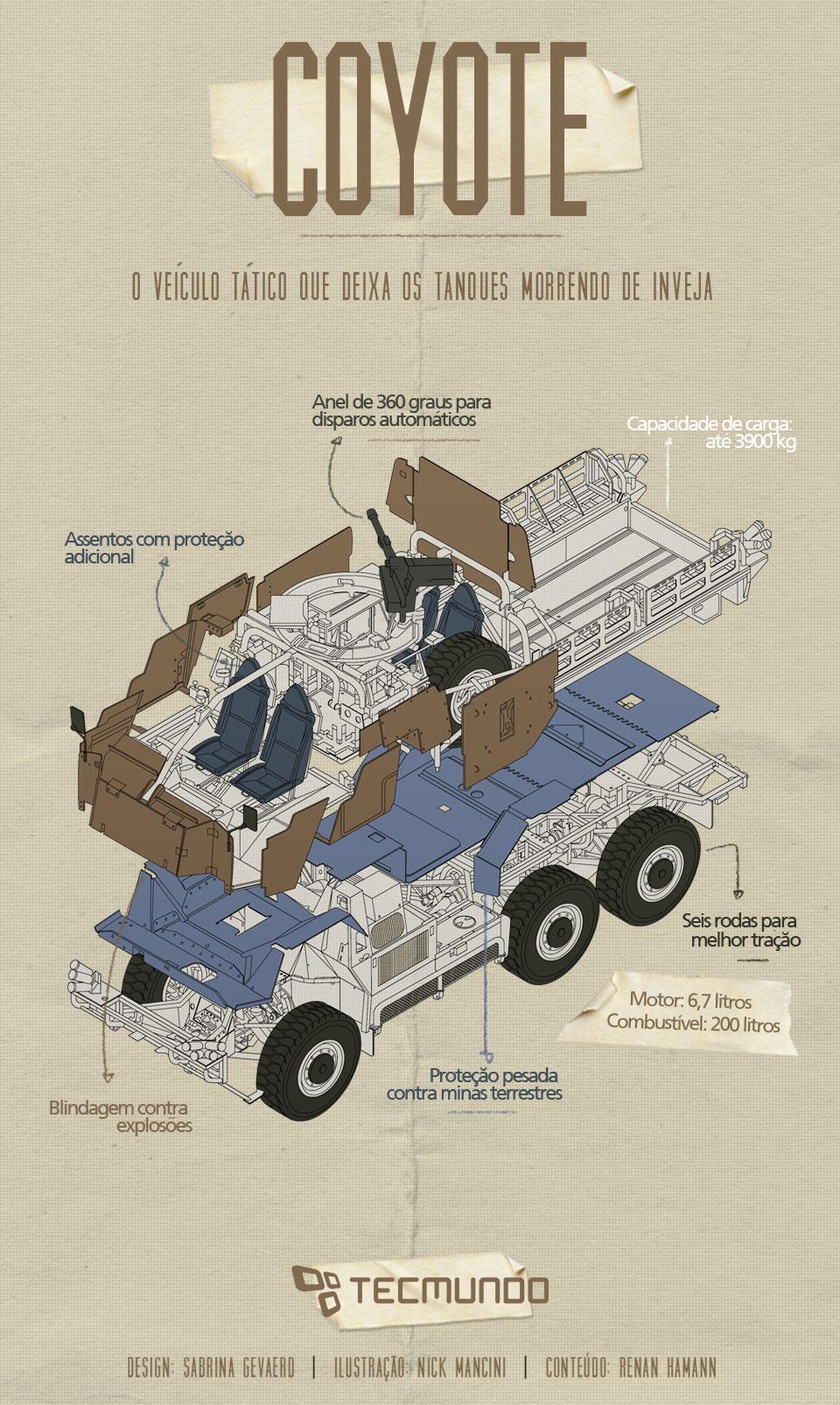 Coyote: o veículo tático que deixa tanques morrendo de inveja [ilustração]