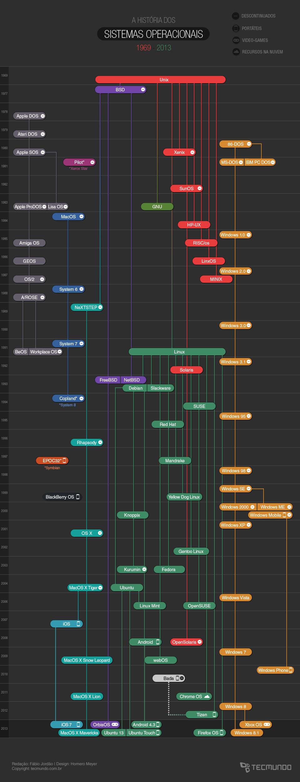 A história dos sistemas operacionais [infográfico]
