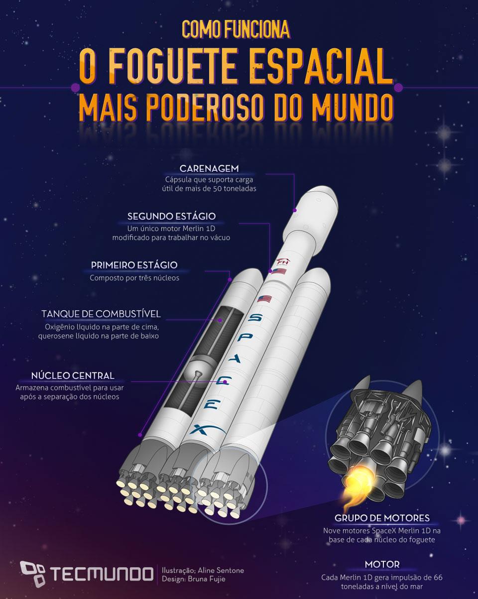 Como funciona o foguete espacial mais poderoso do mundo [ilustração]
