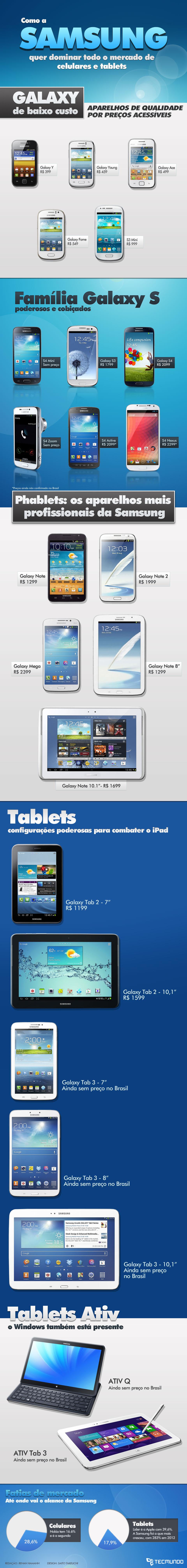 Como a Samsung quer dominar o mercado de celulares e tablets [infográfico]