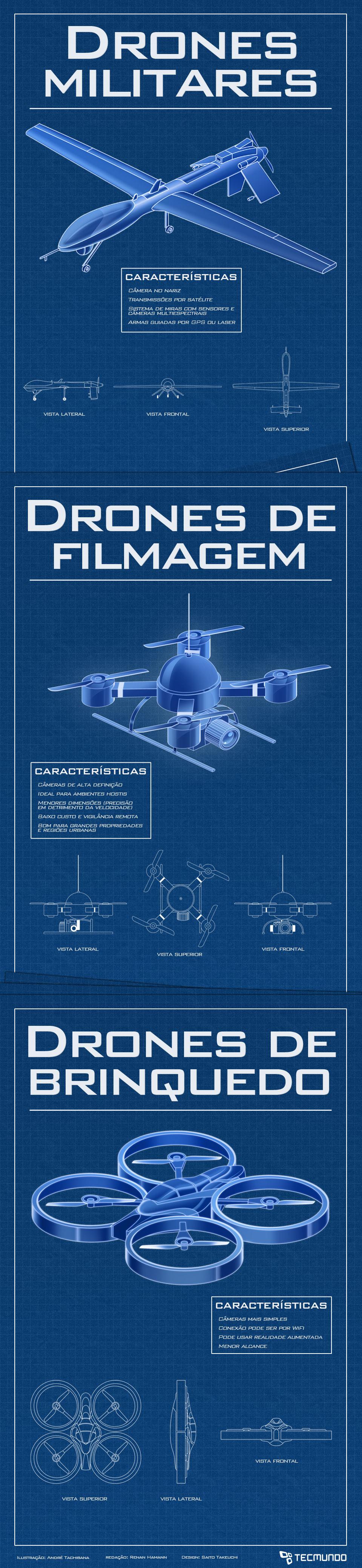 Drones: o que é preciso saber sobre os robôs voadores [ilustração]