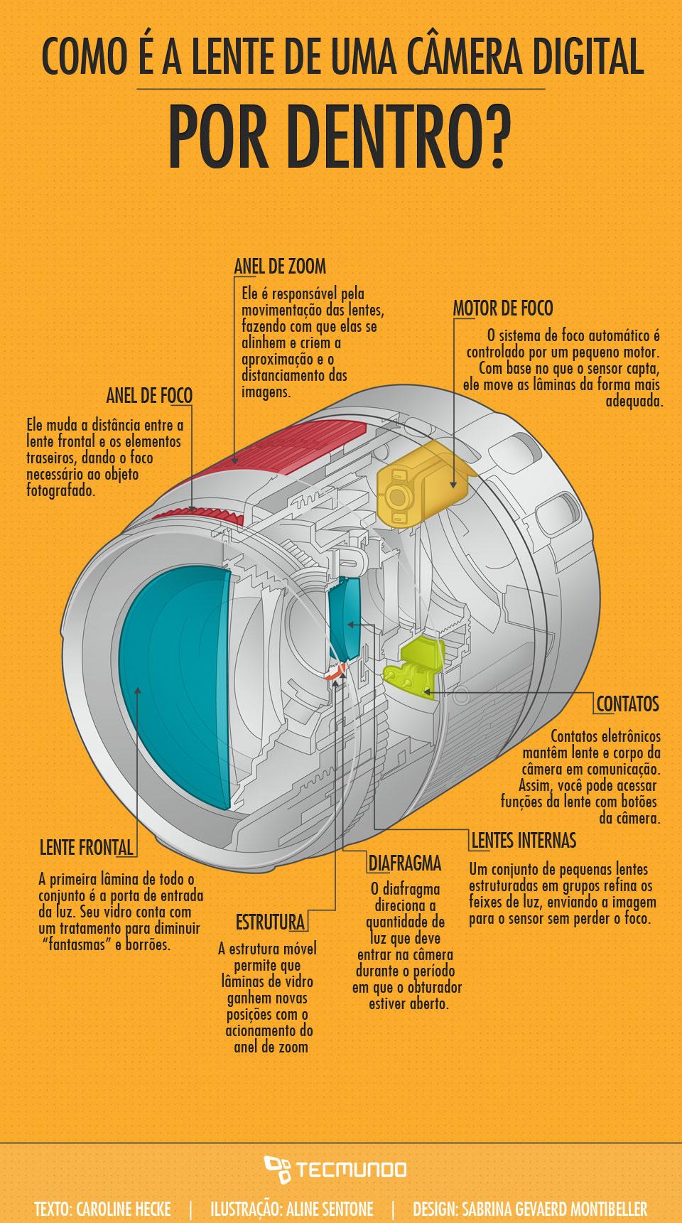 Como é a lente de uma câmera digital por dentro [ilustração]