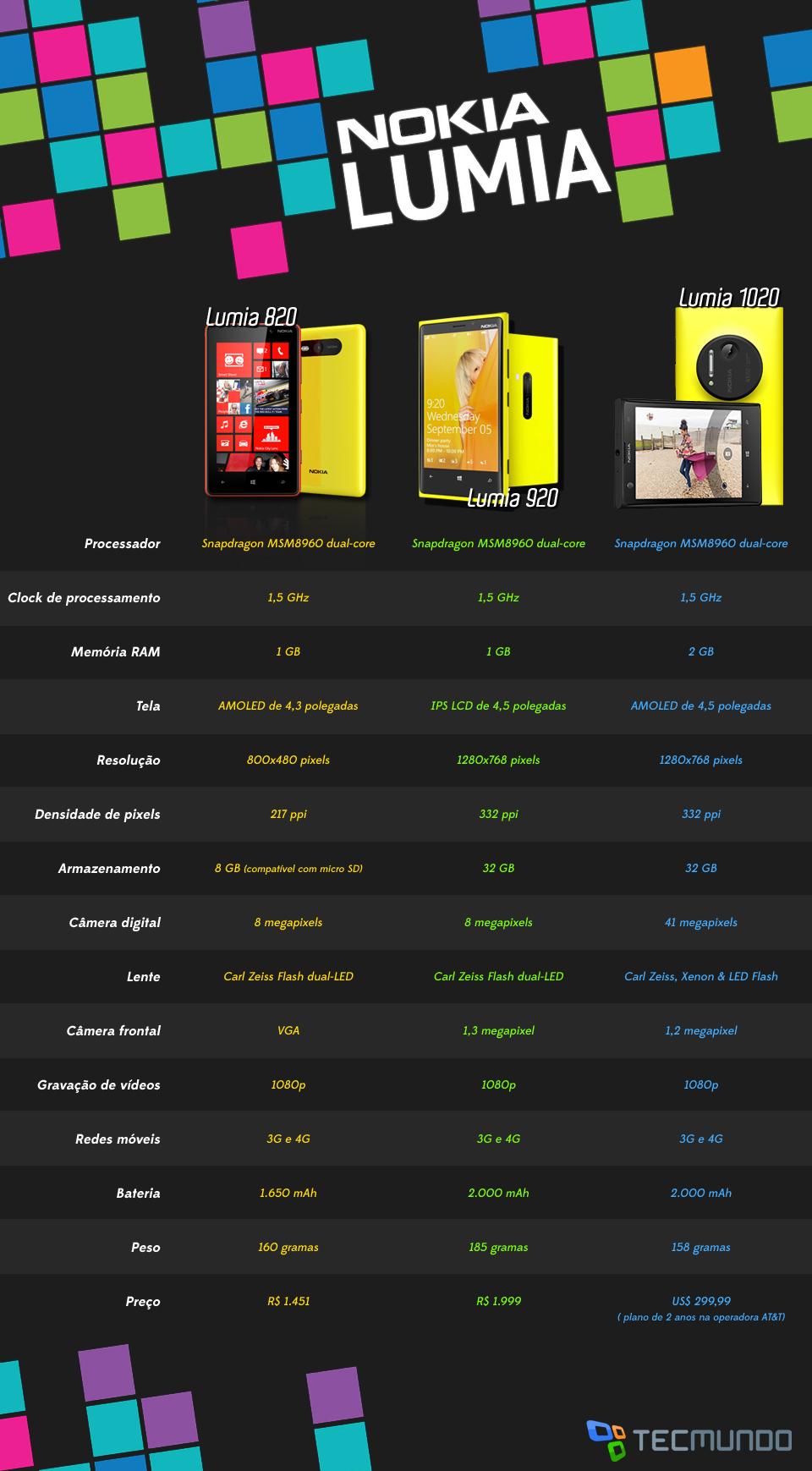 Comparativo Nokia: Lumia 1020 x Lumia 920 x Lumia 820