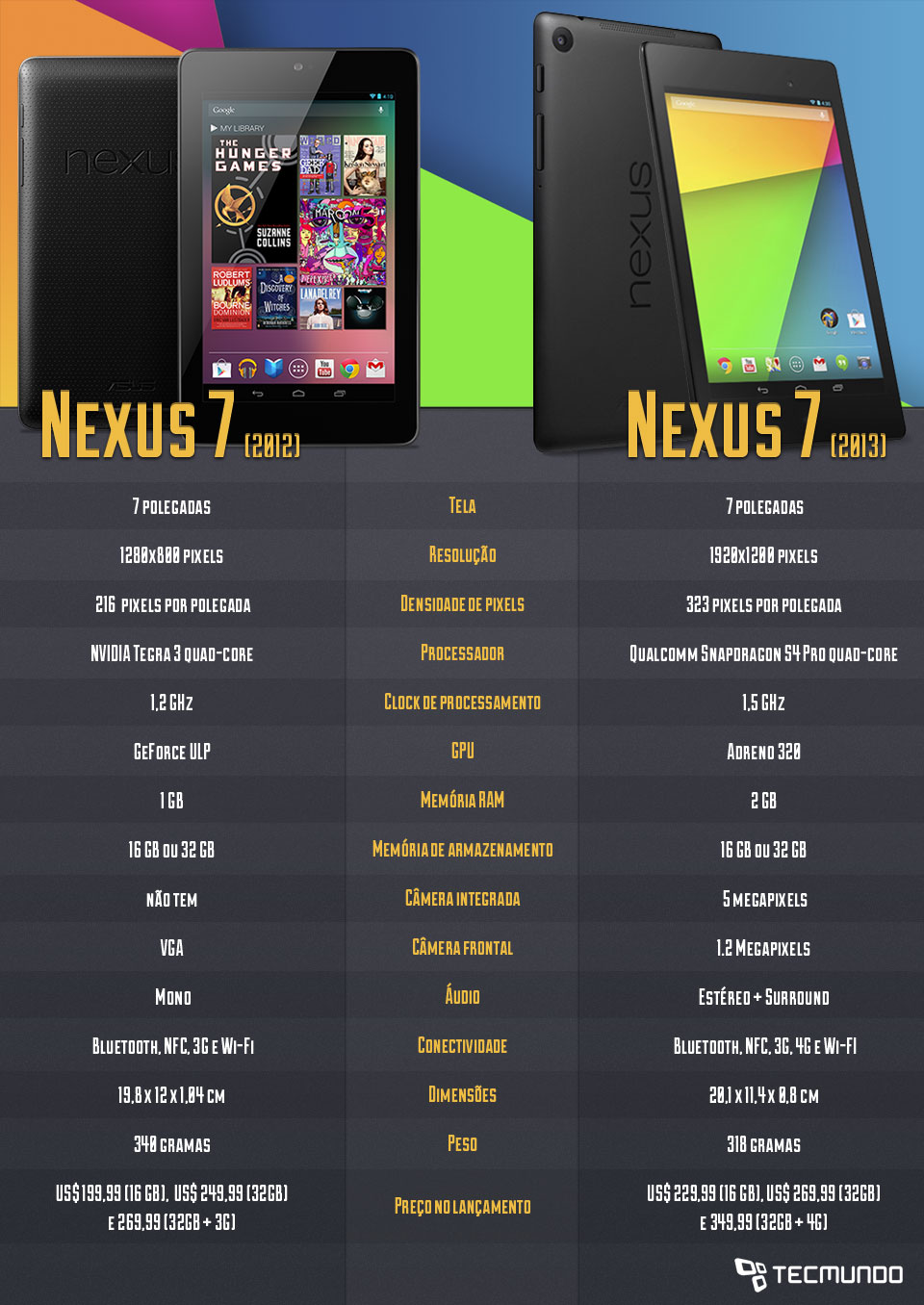 Comparação: Nexus 7 e Nexus 7 2 [tabela]