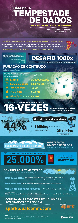 Qualcomm: uma bela tempestade de dados [infográfico]