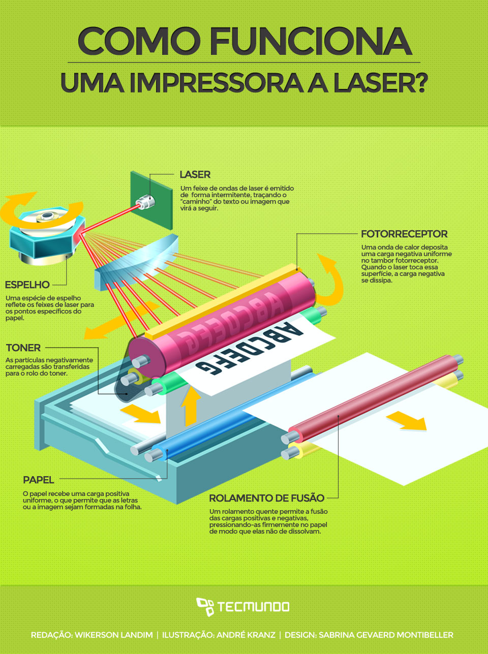 Como funcionam as impressoras a laser [ilustração]