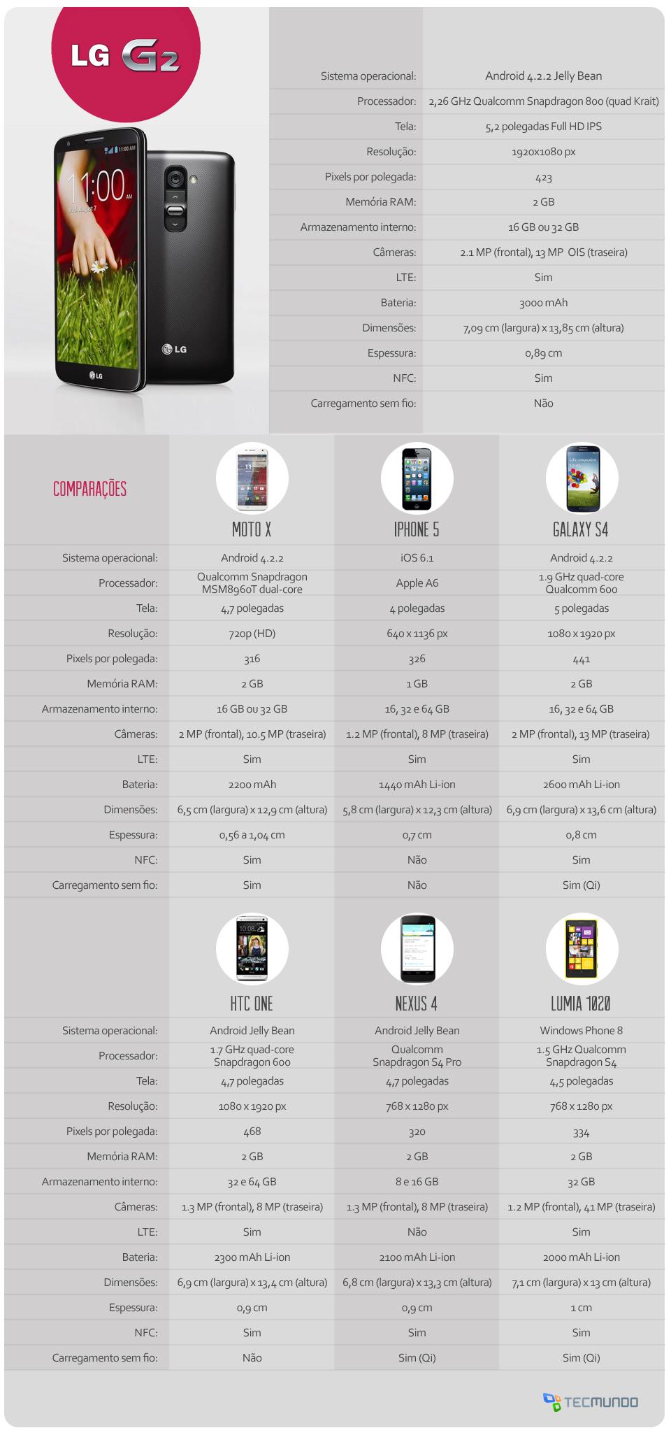 Comparativo: LG G2 x HTC One x Galaxy S4 x iPhone 5 x Moto X x Lumia 1020