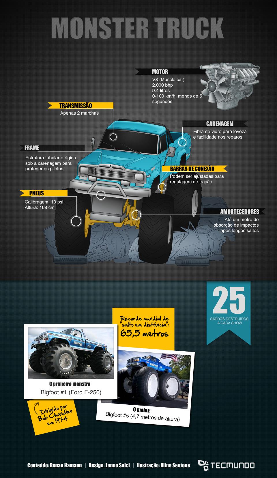 Monster Truck: quais são as tecnologias envolvidas neles? [ilustração]