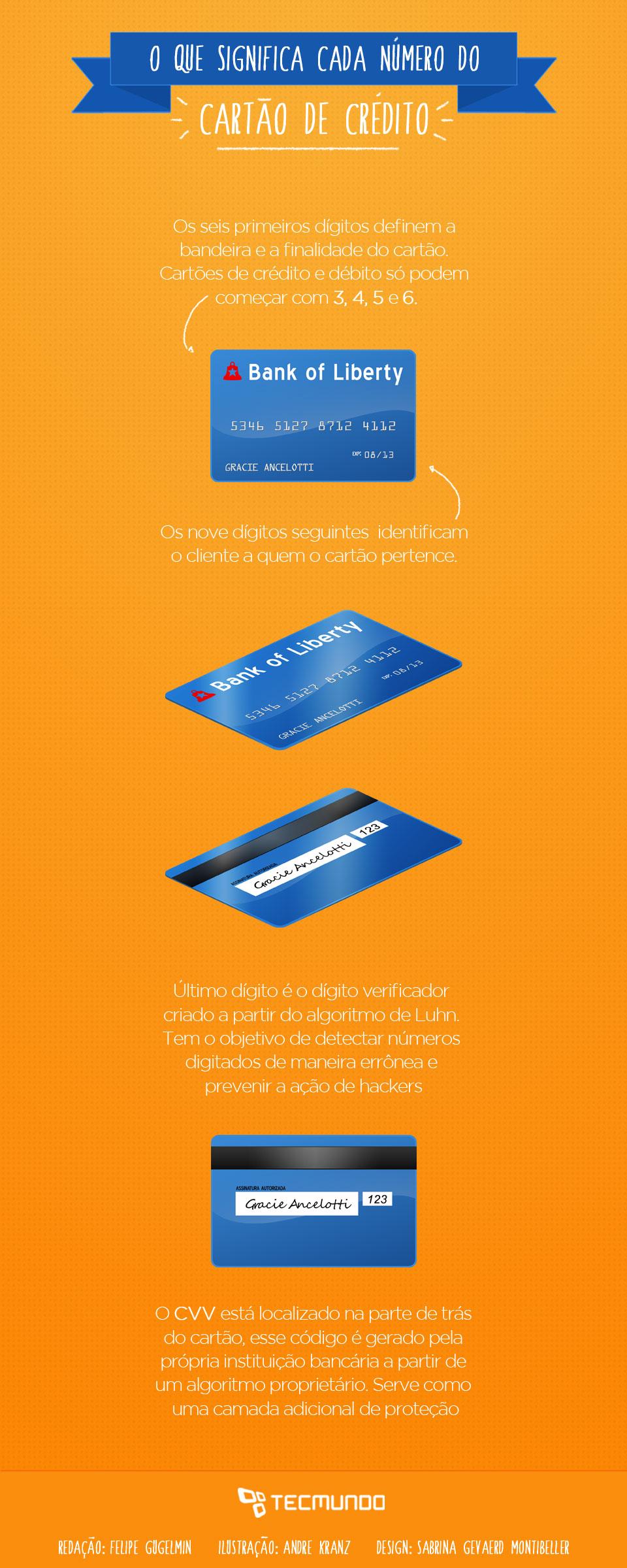 O que significa cada número do cartão de crédito [ilustração]