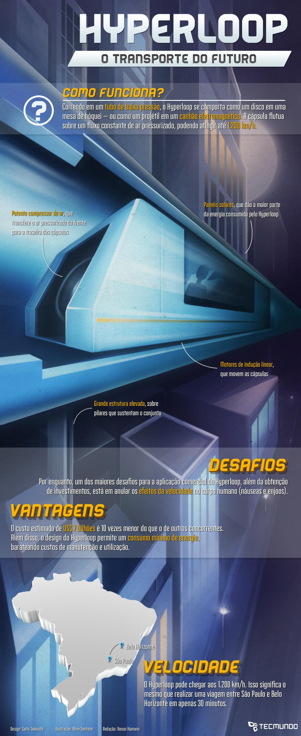 Hyperloop: como um bilionário quer revolucionar o transporte [ilustração]