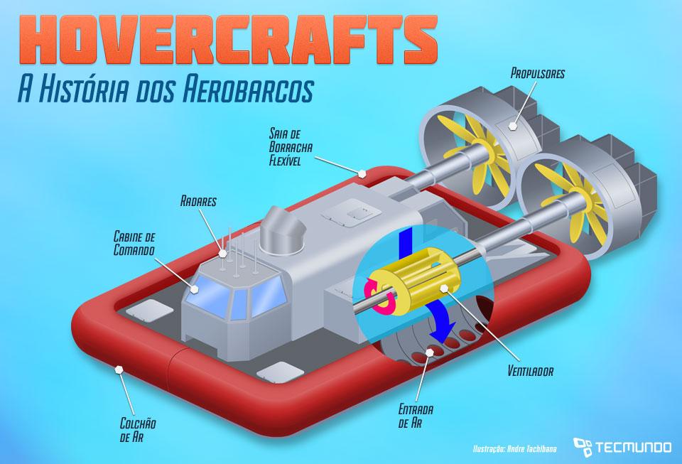 Hovercrafts: a história tecnológica brilhante dos aerobarcos [ilustração]
