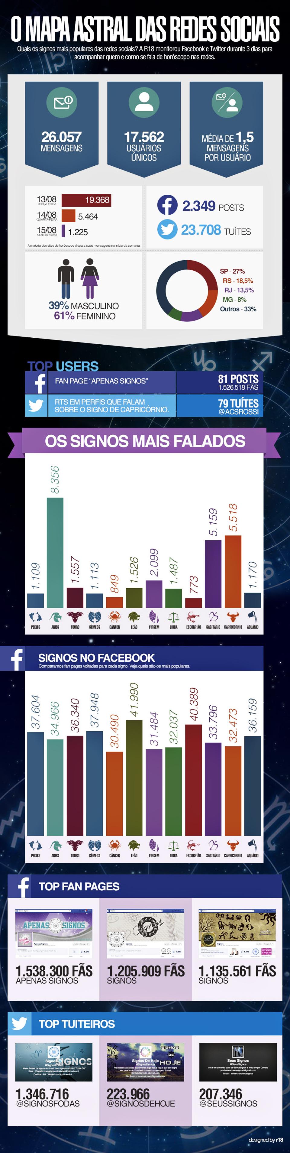 O mapa astral das redes sociais [infográfico]
