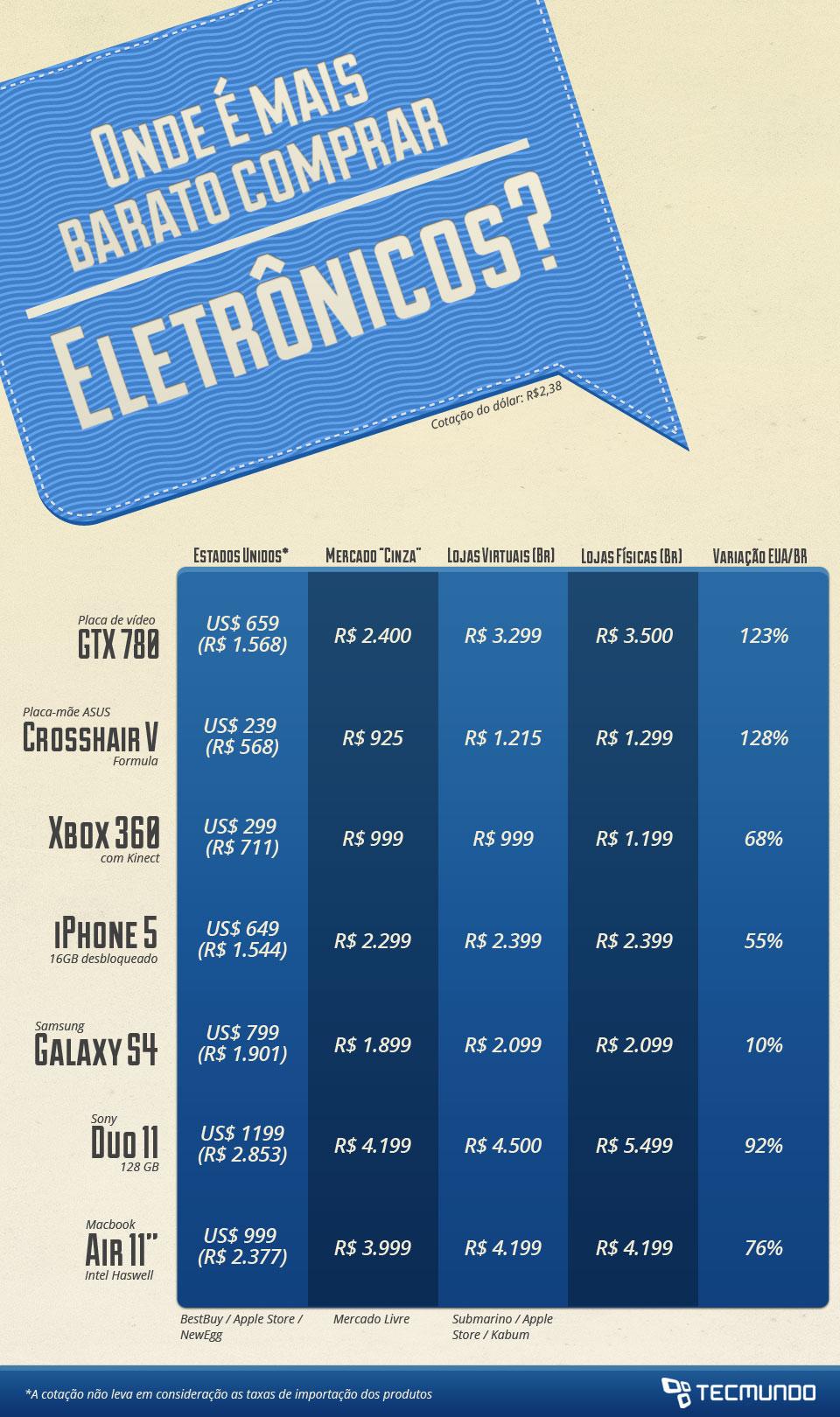 Onde é mais barato comprar eletrônicos? [tabela]
