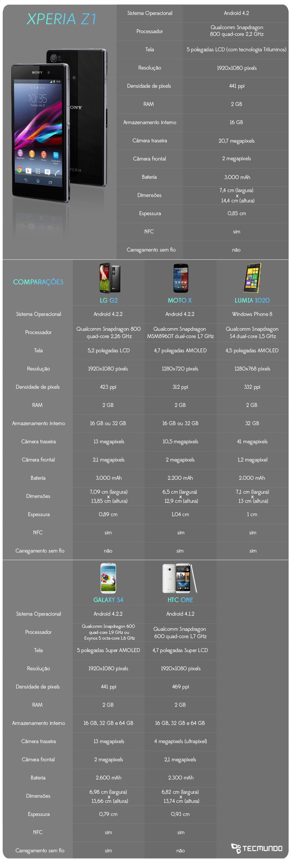 Comparação: Sony Xperia Z1 contra os principais smartphones do mercado