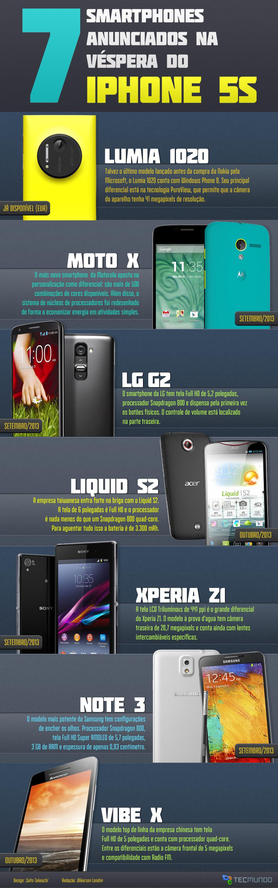7 smartphones anunciados na véspera do iPhone 5S