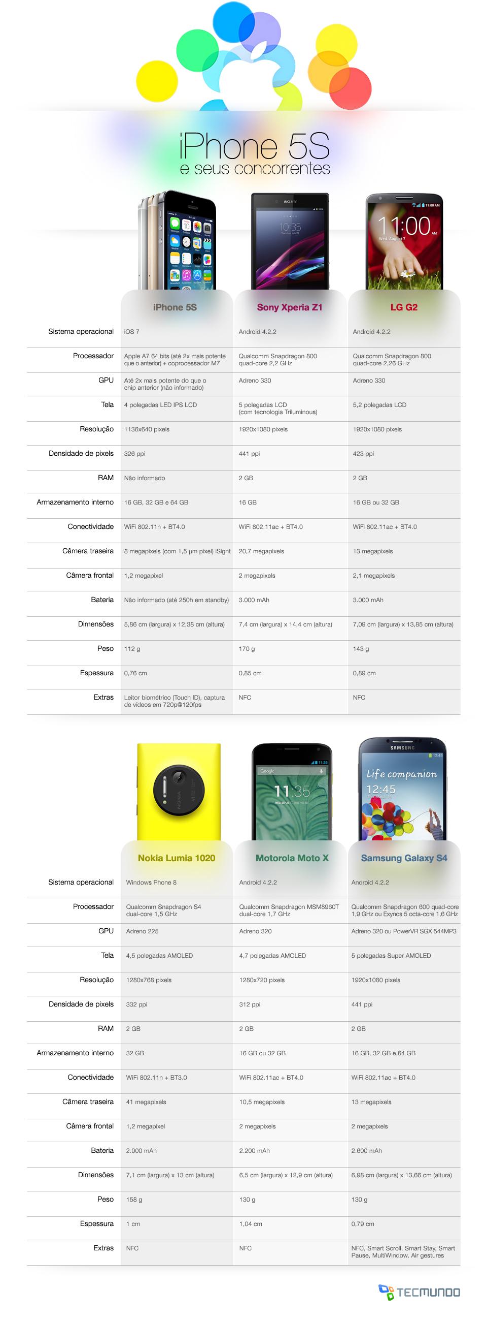 Comparação: iPhone 5S contra os principais smartphones do mercado