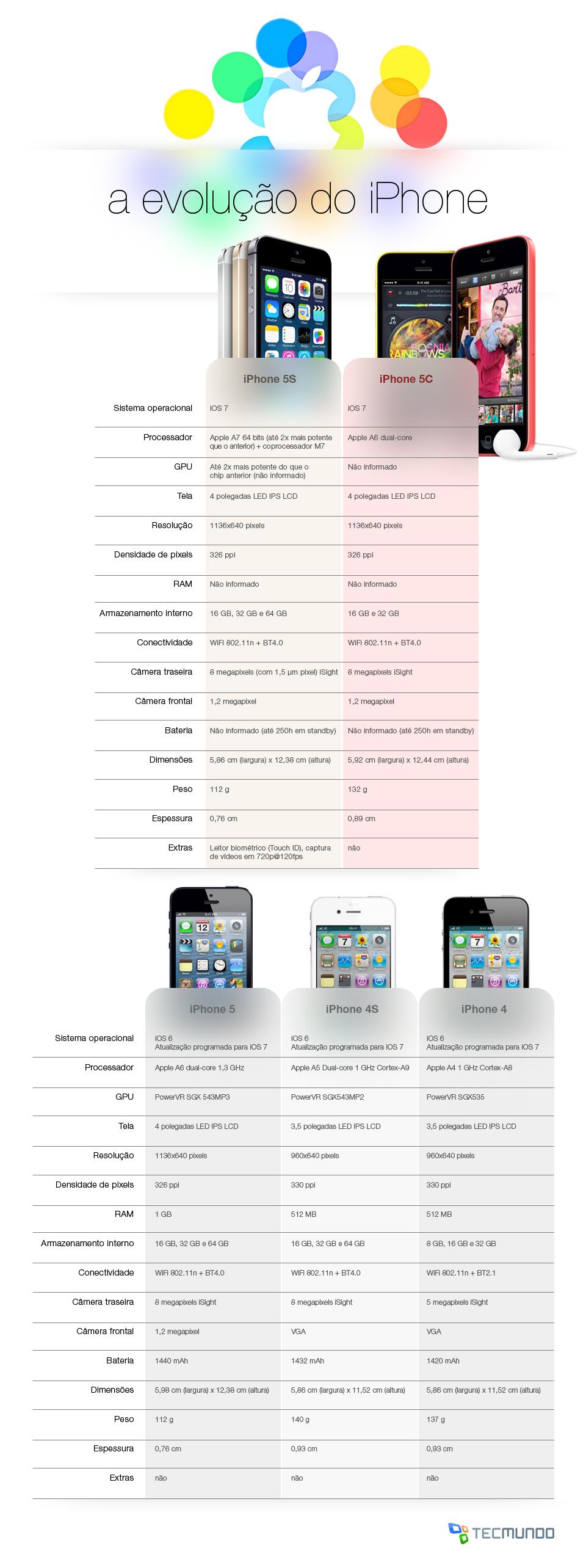 A evolução do iPhone: confira o salto das gerações mais recentes