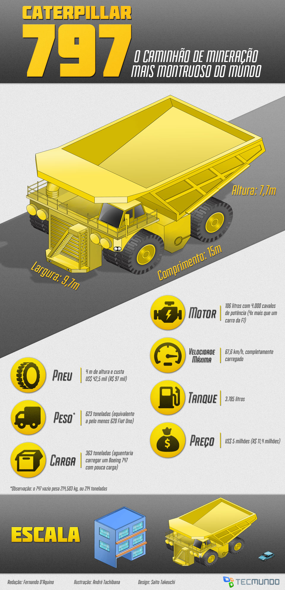 Caterpillar 797: o caminhão mais monstruoso do mundo [ilustração]