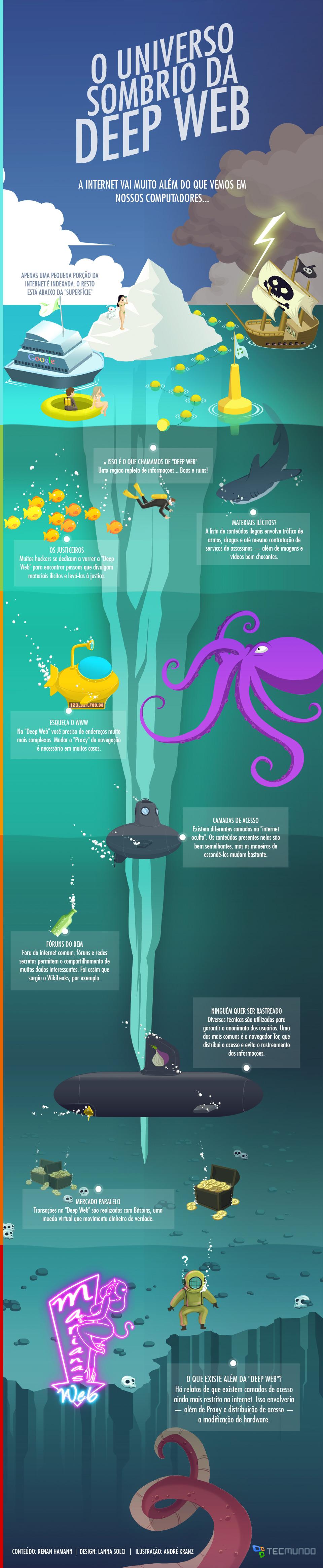 Por dentro do universo sombrio da Deep Web [infográfico]