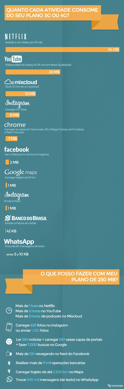 Veja quais atividades no celular consomem mais seu plano 3G ou 4G