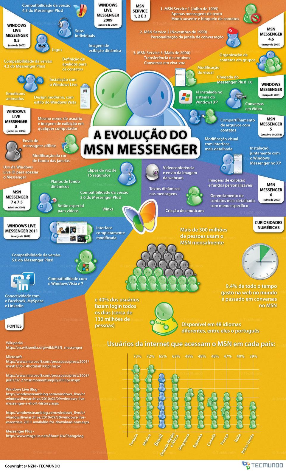 A evolução do MSN Messenger [infográfico]