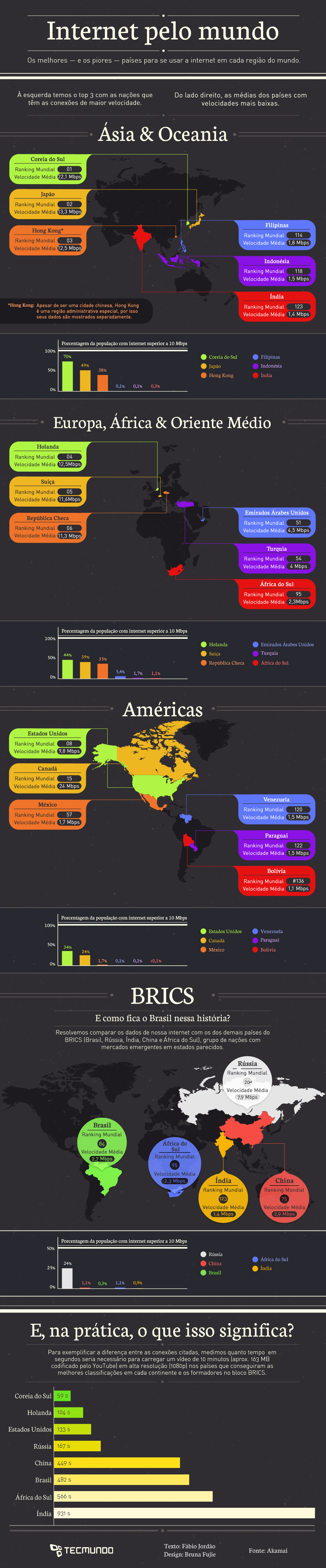 Internet: como estão as velocidades nos principais países [infográfico]