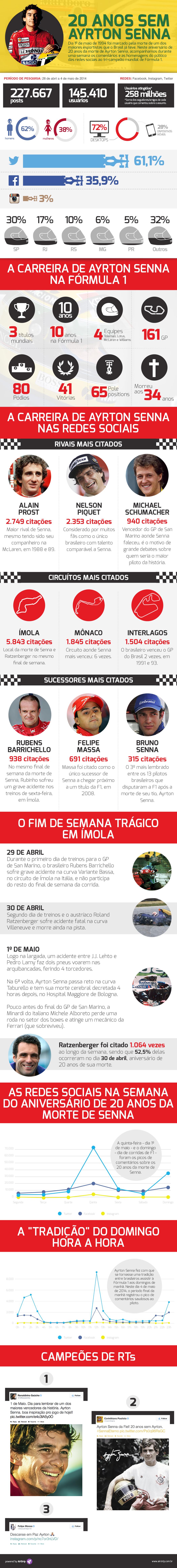 Aniversário de morte de Senna gera mais de 200 mil postagens na internet