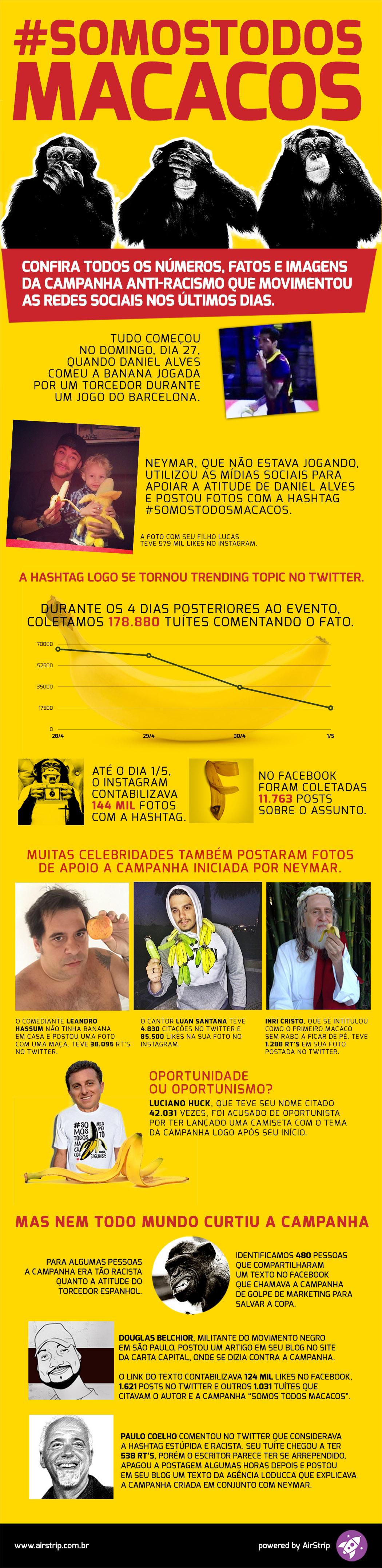 """Infográfico: hashtag """"Somostodosmacacos"""" gerou 178 mil tweets em 4 dias"""