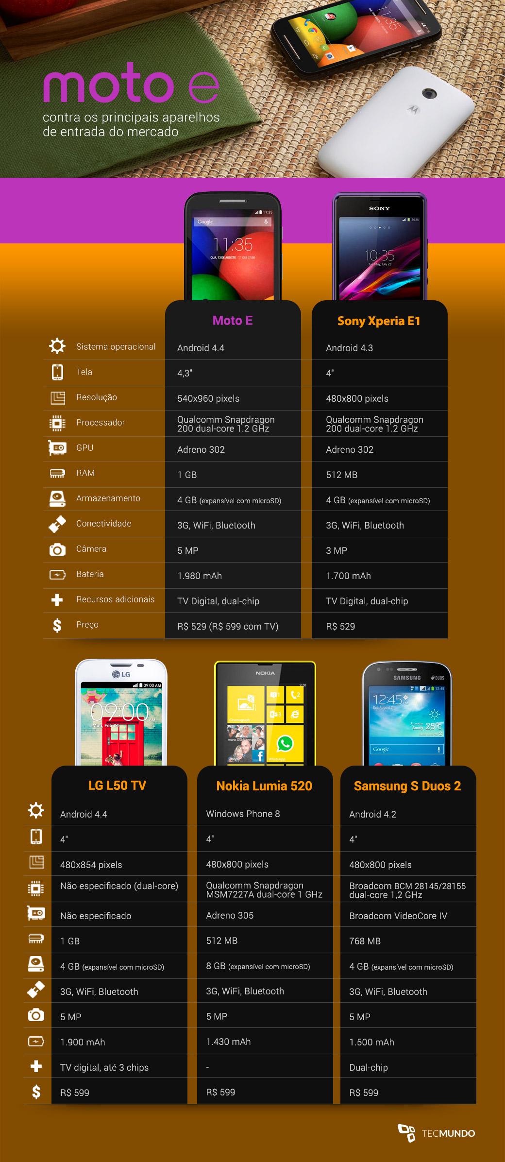 Moto E contra a rapa: qual é a melhor opção de smartphone de entrada?