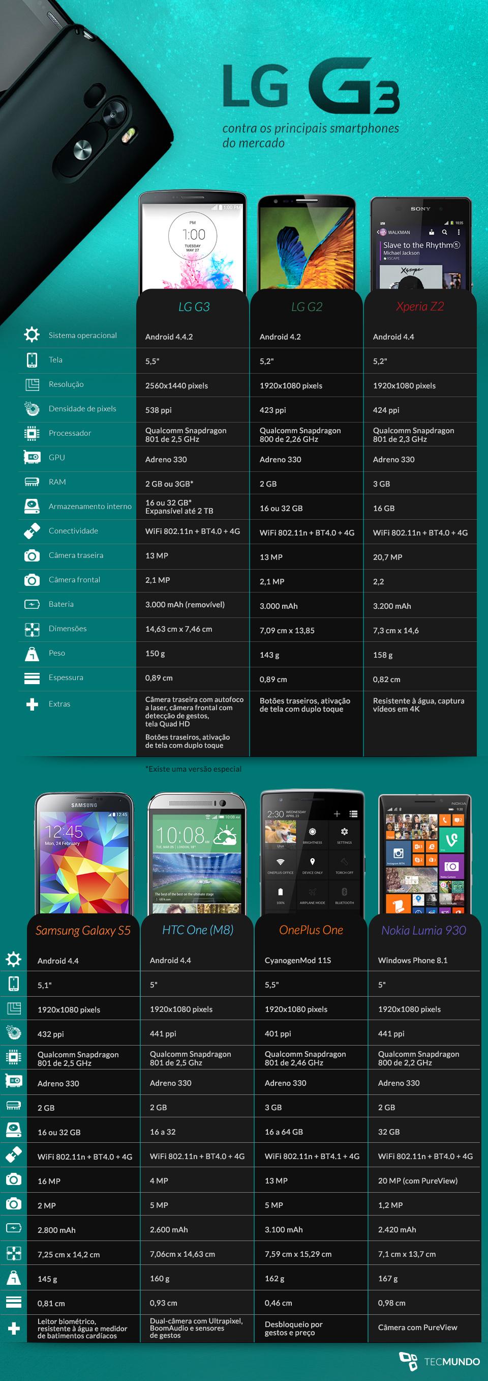 Comparação: LG G3 contra os principais smartphones do mercado