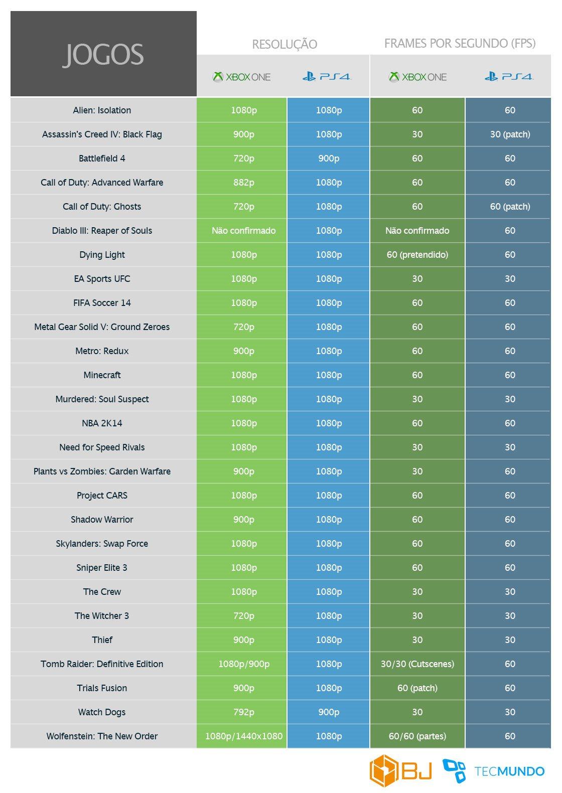 PS4 vs Xbox One: resoluções e taxas de frames por segundo [tabela]