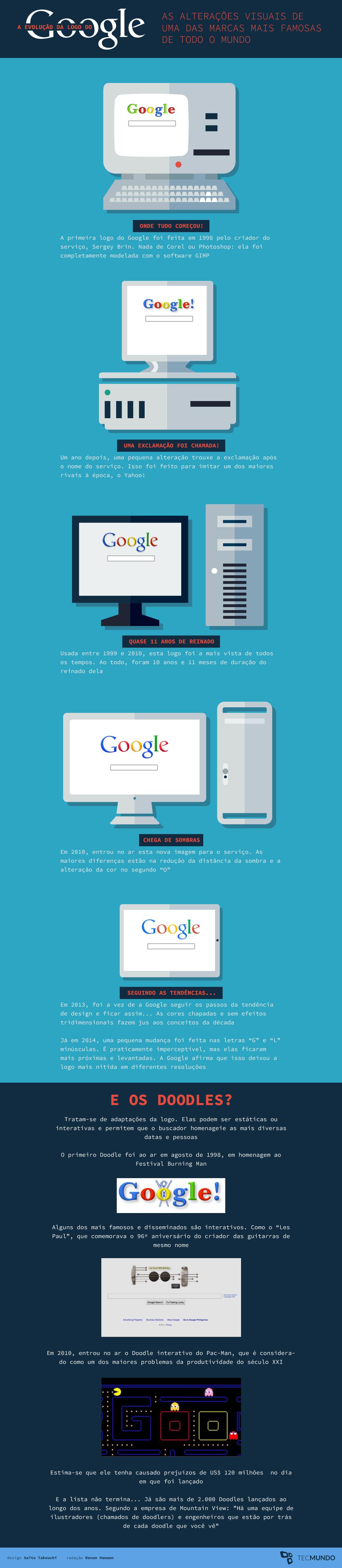 A evolução da logo do Google ao longo dos anos [infográfico]