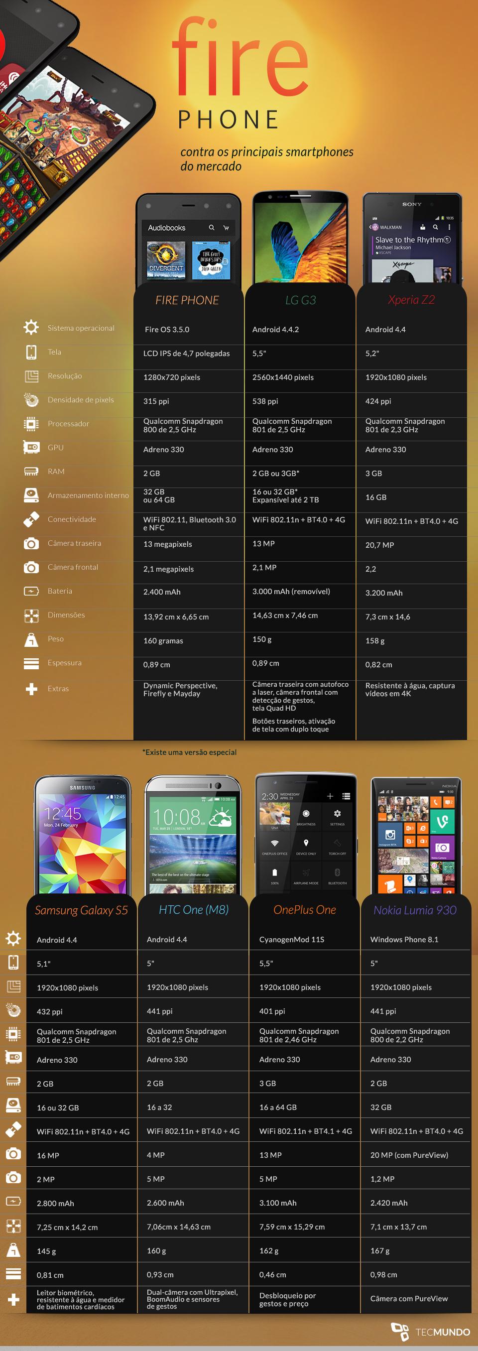 Comparação: Amazon Fire Phone contra os principais smartphones do mercado