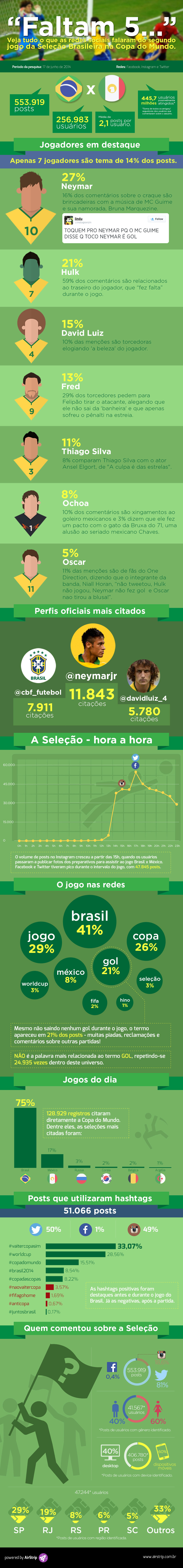 Jogo entre Brasil e México agitou mais de 250 mil brasileiros nas redes