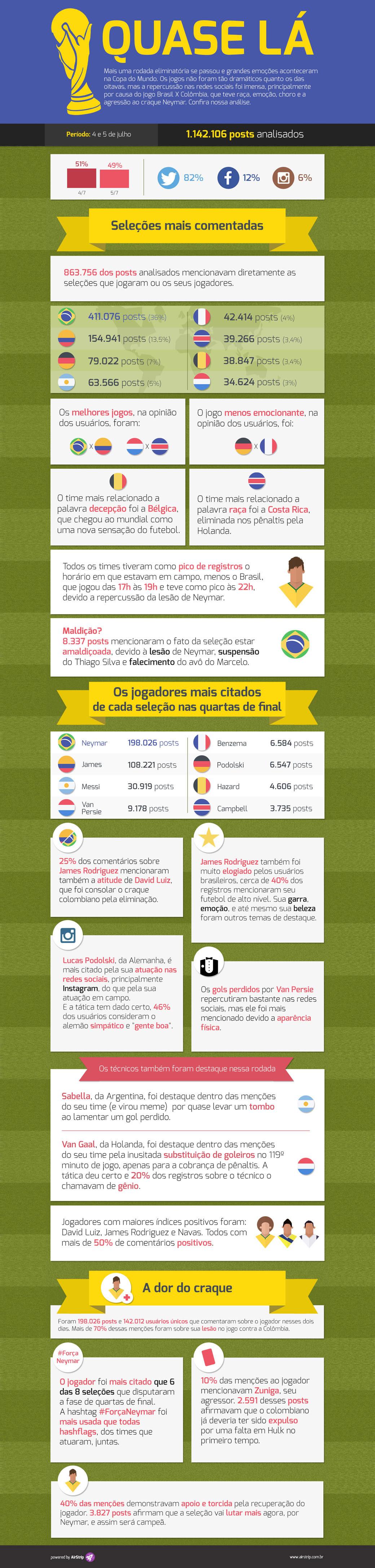 Infográfico mostra quartas-de-final da Copa em números nas redes sociais