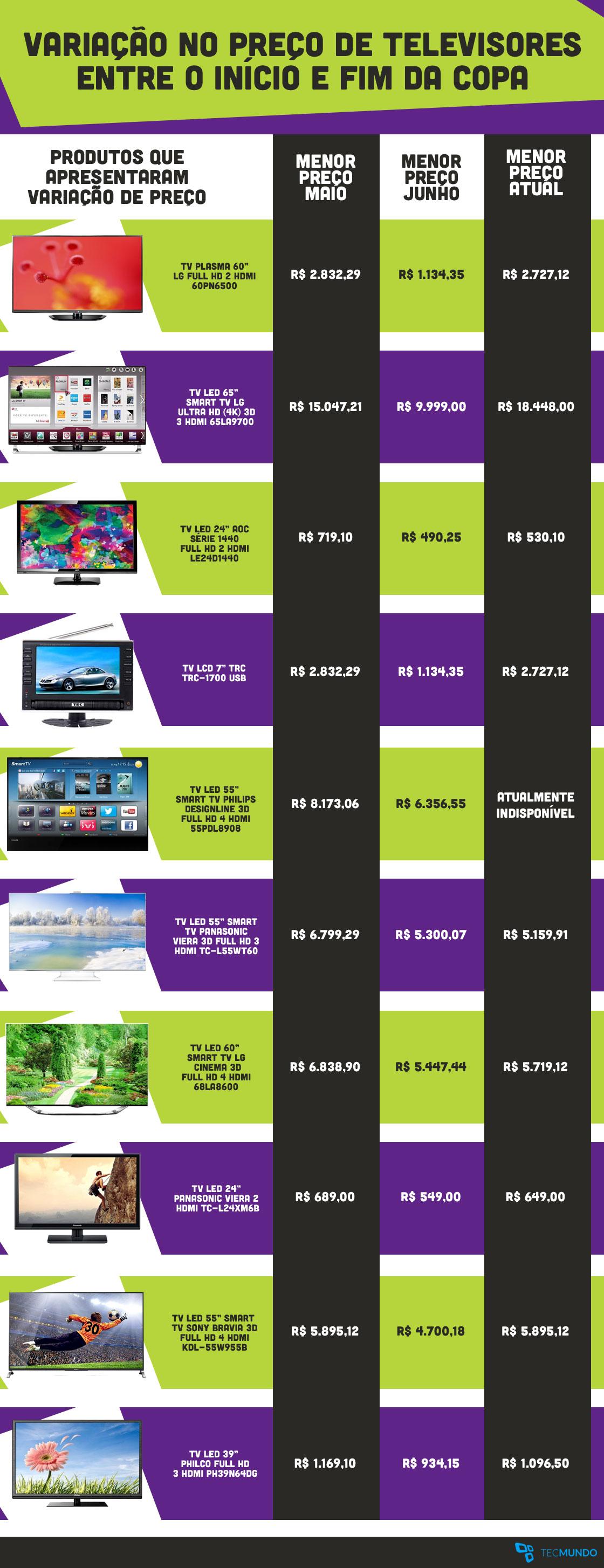 Após derrota do Brasil na Copa, preço de TVs sobe nas lojas