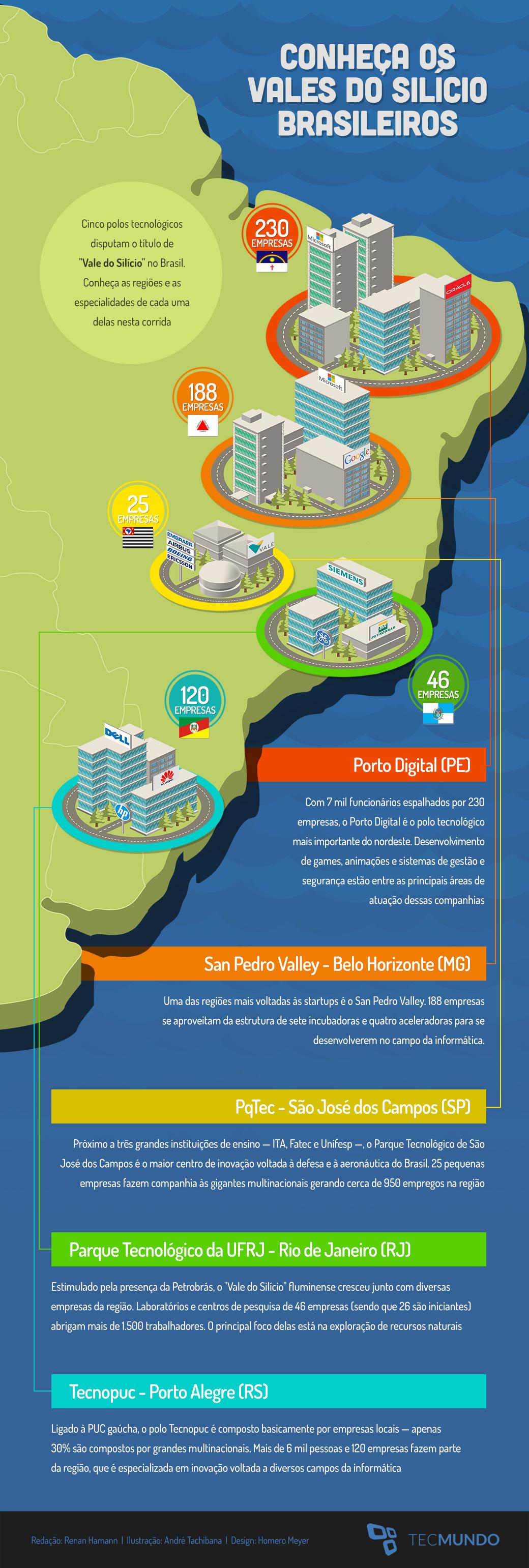 Conheça os Vales do Silício brasileiros [ilustração]