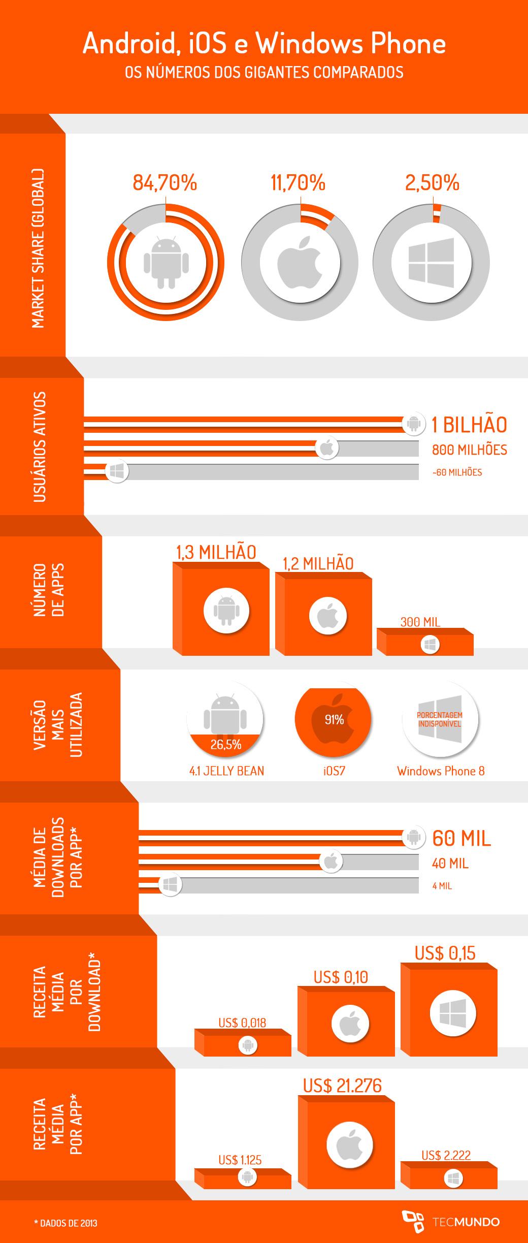 iOS, Android e Windows Phone: números dos gigantes comparados [infográfico]