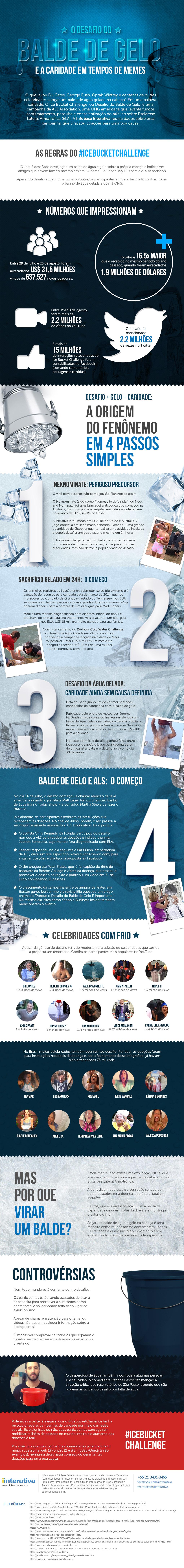 O desafio do balde de gelo [infográfico]