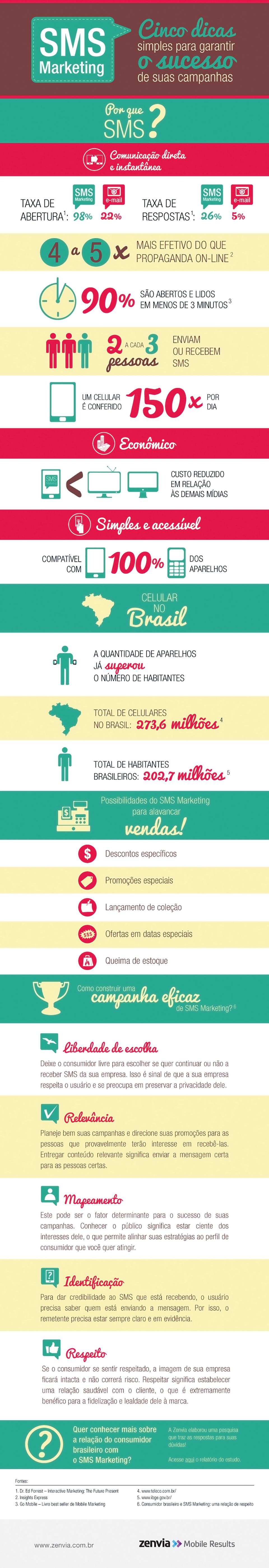 SMS Marketing: 5 dicas para garantir sucesso na sua campanha [infográfico]