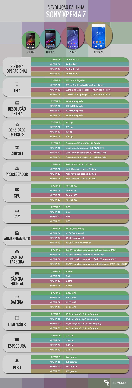 A evolução da linha Sony Xperia Z