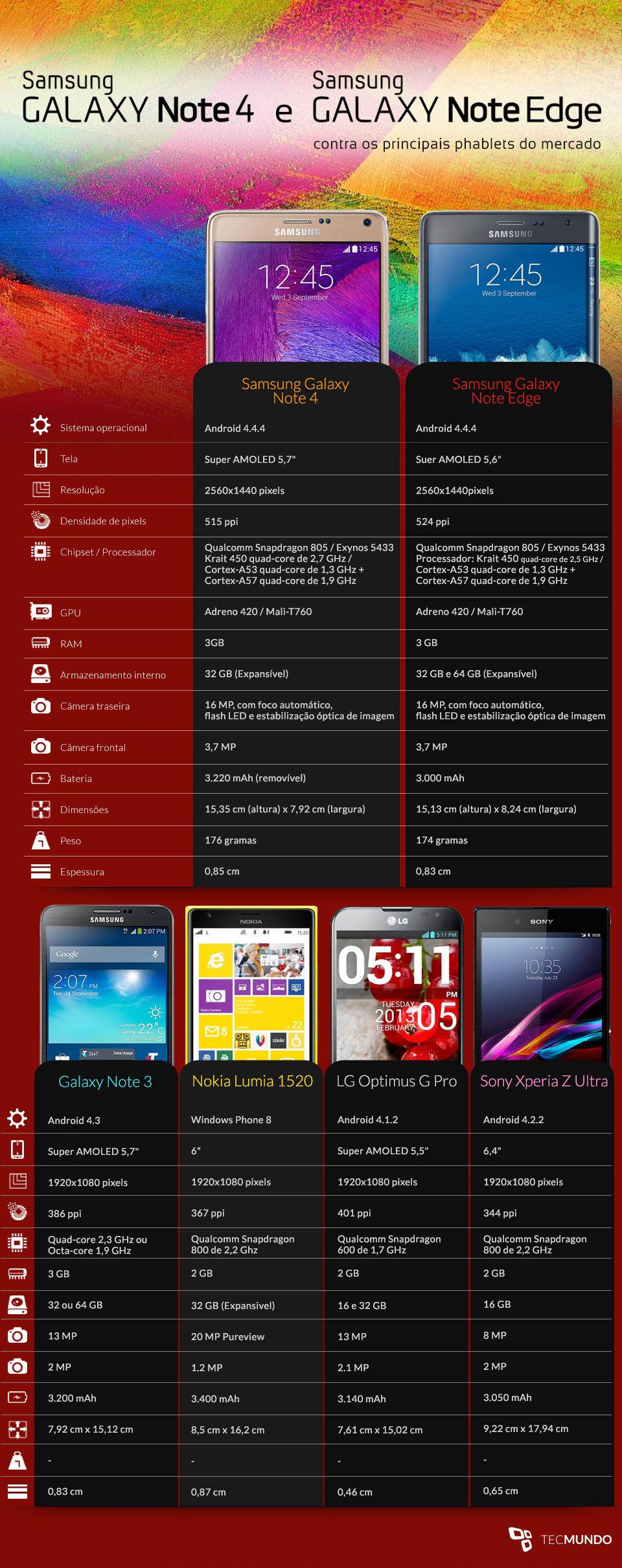 Comparação: Galaxy Note 4 contra os principais phablets do mercado