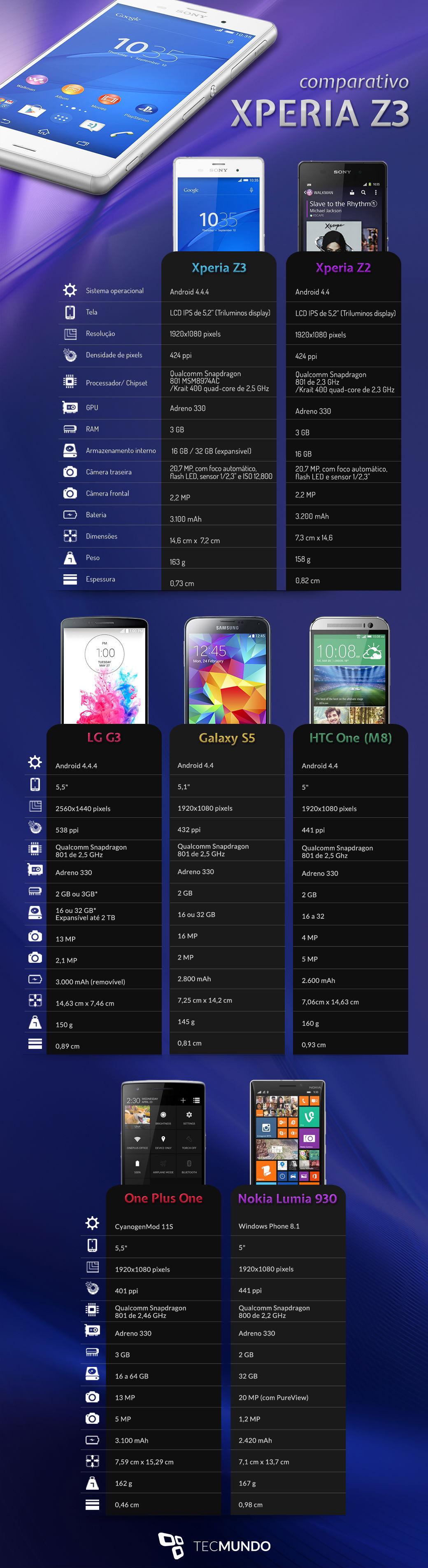 Comparação: Sony Xperia Z3 contra os principais smartphones do mercado