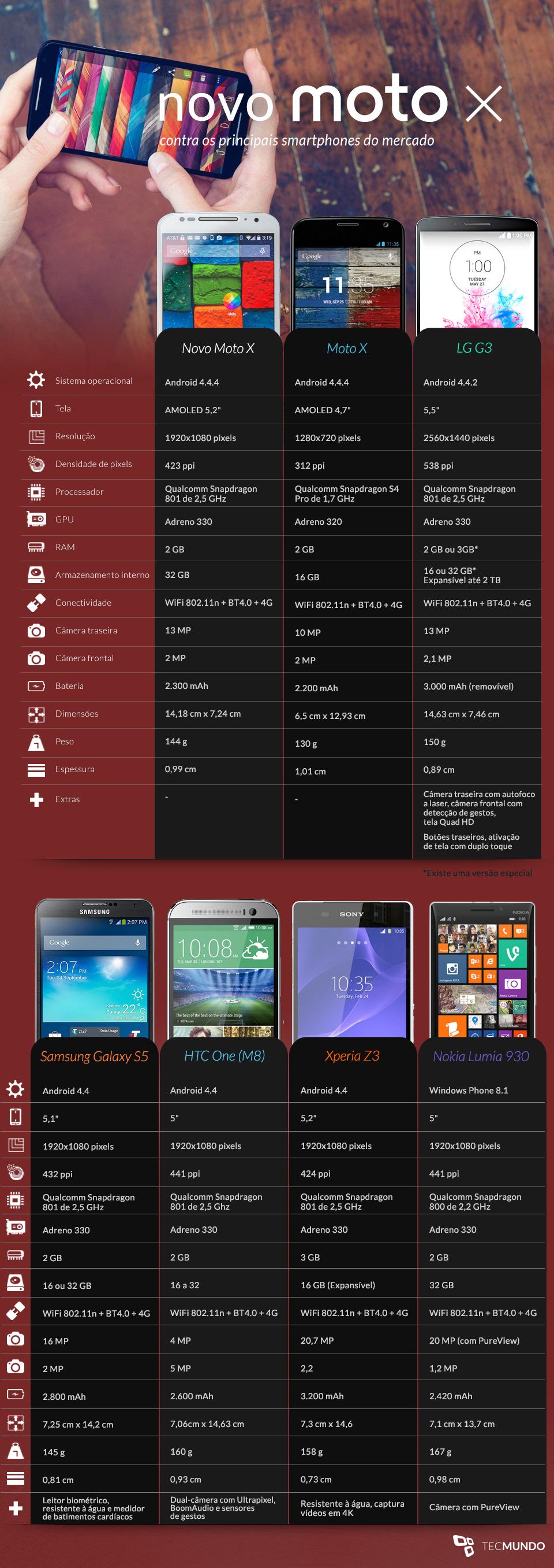 Comparação: Novo Moto X contra os principais smartphones do mercado